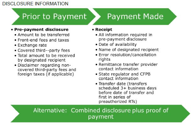 Regulation E: New Federal Remittance Transfer Rules for