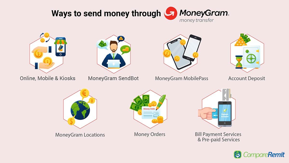 Send Money From Canada To India