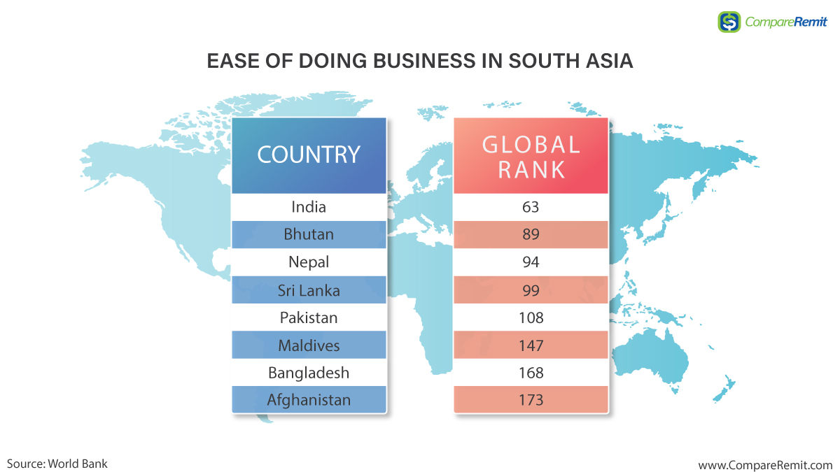 Business in South asia