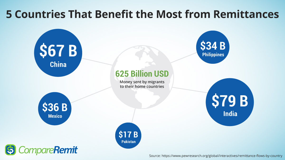 Countrywise remittances