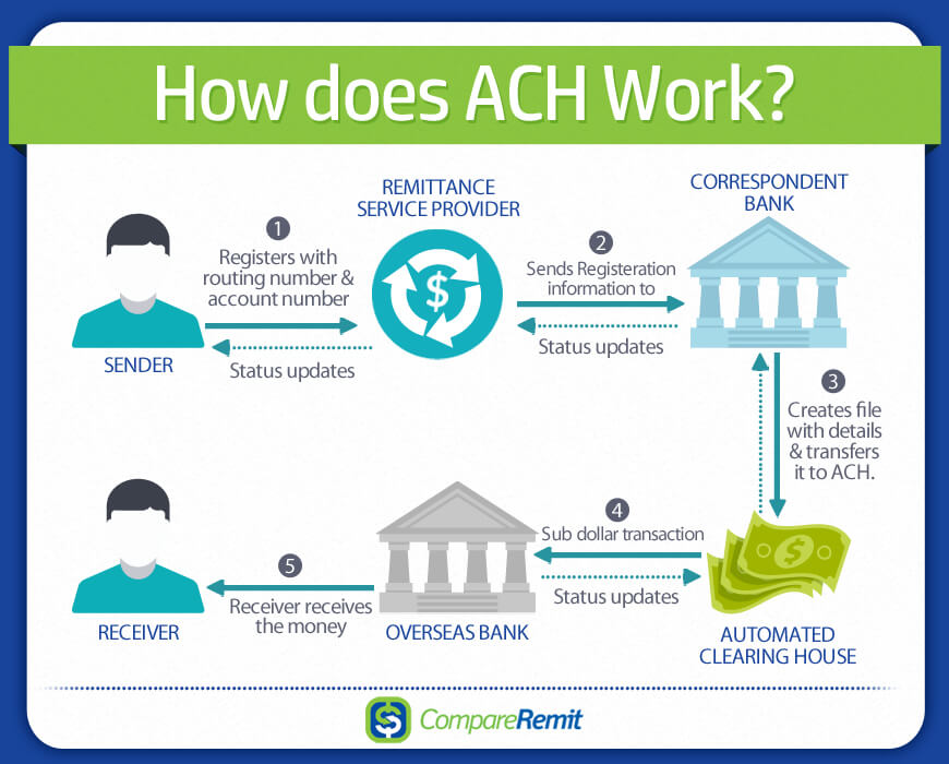 Image Result For What Is An Ach Transfer