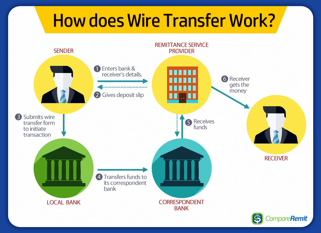 what are the different ways to send or transfer money to india rh compareremit com Blowing Money wiring money process