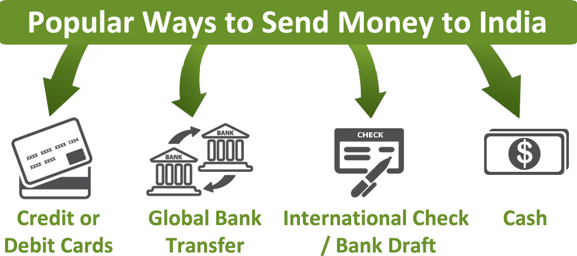 What Are The Diffe Ways To Send Or Transfer Money India