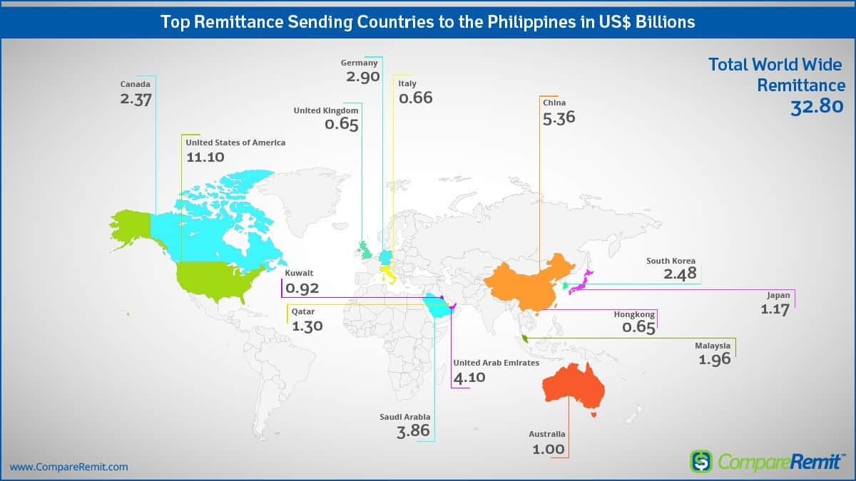 How Does The Ofw Impact Philippines