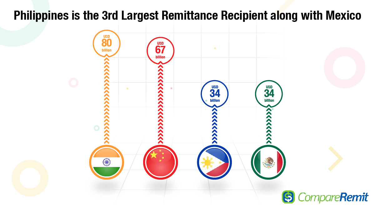 Remittance receiving countries in the World